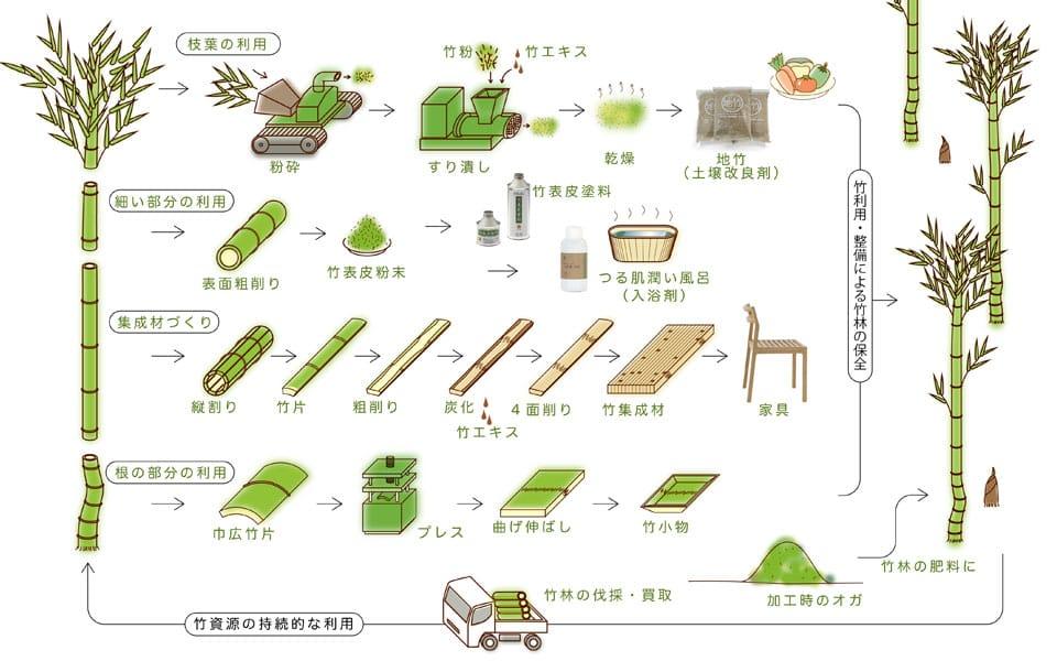 竹の有効活用